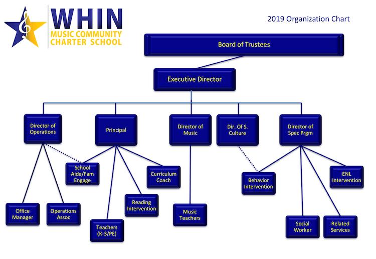 org-chart-2019-2020